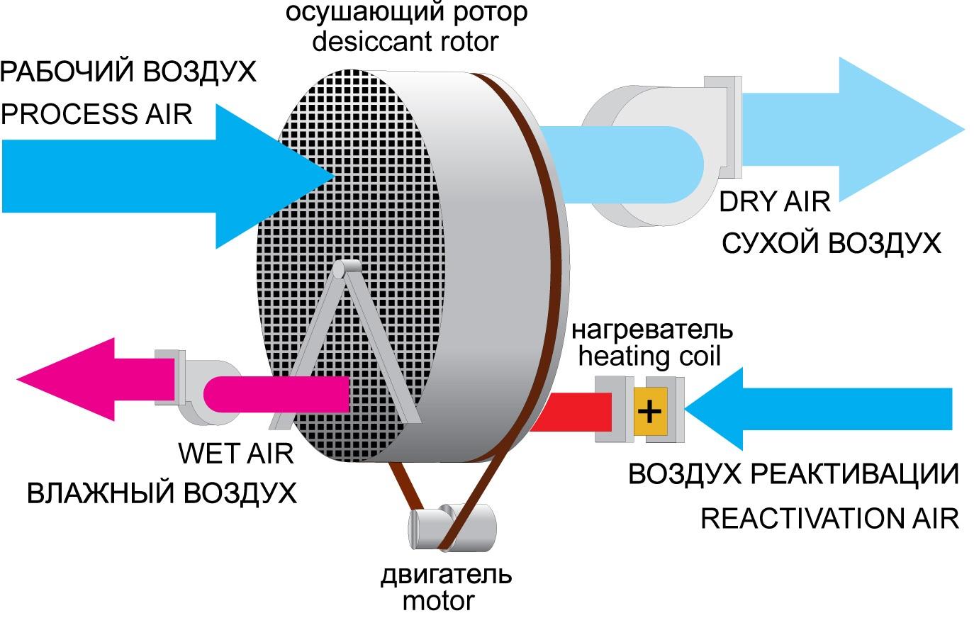 Осушитель воздуха для бассейнов своими руками