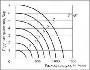 """Расходные характеристики SV-MPV-52-06 (G1/8"""")"""