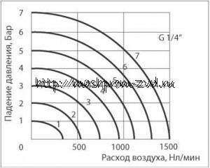 """Расходные характеристики SV-MPV-52-08 (G1/4"""")"""