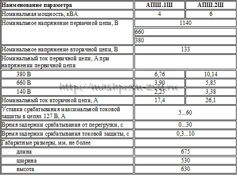 Характеристики агрегатов АПШ