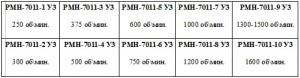 Модификации реле оборотов РМН 7011-УЗ