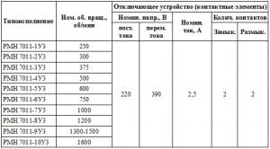 Техническая характеристика реле оборотов РМН 7011